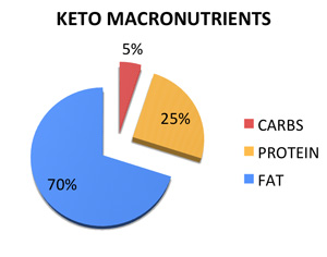 KetoMacronutrients_edt.png.jpeg